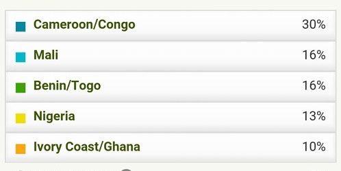 AncestryDNA results: Haitian