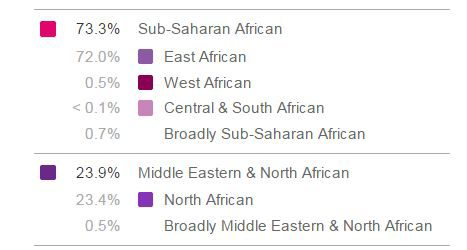 My 23andmeTest Results – Full Cuban Ancestry – DNA