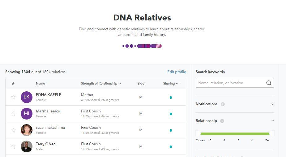 NICARAGÜENSE ANCESTRY DNA RESULTS